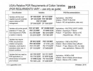 httpwww.ugacotton.comvaultfilePGR-Classification-of-Cotton-Varieties-1-16-151.pdf - Internet Explorer 6182015 92847 AM