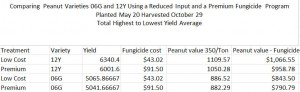 Microsoft Excel - 2015 Peanut Fungicide Trial Results 142016 90211 AM