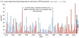 temp extremes