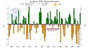 southeast pdsi trend