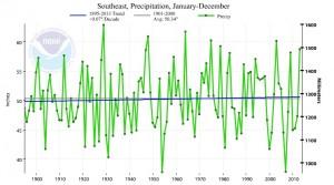 southeast precip trend