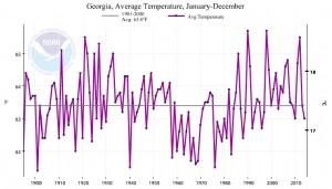 GA ann temp graph from NCDC 2014