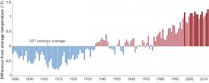 global temp trend 2014