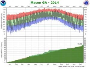 macon 2014 climograph