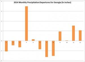 monthly precip departures 2014