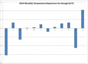 monthly temp departures 2014