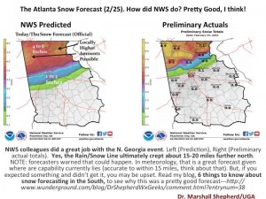 nws predicted