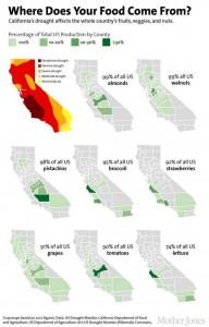 california ag production