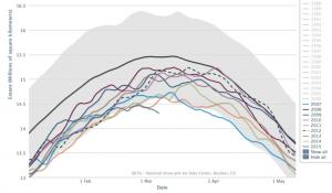 sea ice extent 5-9-2015
