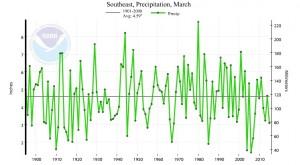 march 2015 precip trend
