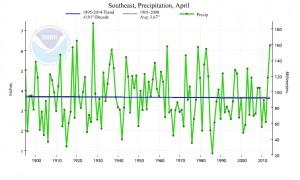 se precip trend april
