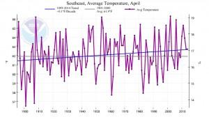 se temp trend april