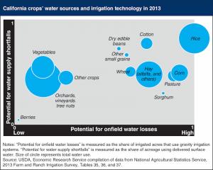 Source: USDA/Modern Farmer