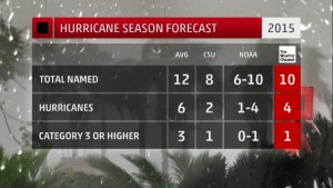 aug2015-trop-forecasts