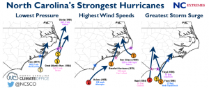 nc strongest hurricanes
