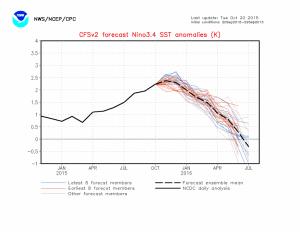 enso forecast 10-20-2015