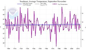 fall temp trend