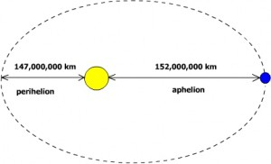 Difference in orbit from perihelion to aphelion (not to scale!)  Source: WSAV