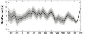sea level rise over time