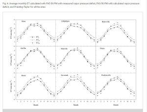 evapotranspiration curves