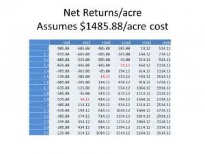 NPSA 2014 Cost of Pecan Production 10 sprays break even