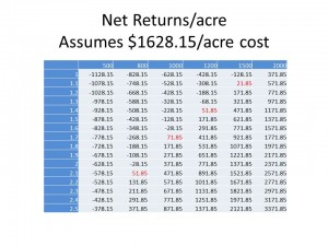 NPSA 2014 Cost of Pecan Production Break Even
