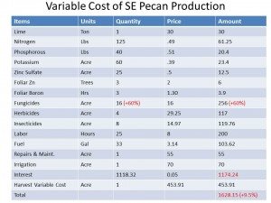 Variable Cost of SE Pecan Production